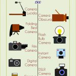 "Alayna, ""The Evolution of Cameras"""