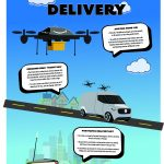 "Sullivan, ""The Future of Delivery,"" Infographic"